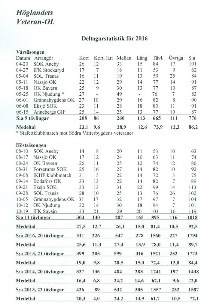 statistik-2016-olvet